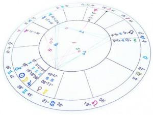 占い(占星術)で使うホロスコープ