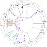 占い、占星術で使うホロスコープ 2014年12月22日冬至