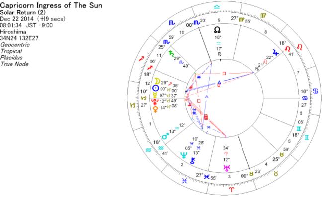 占い、占星術で使うホロスコープ 2014年冬至図
