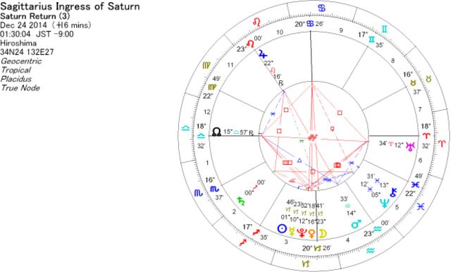 占い、占星術で使うホロスコープ 2014年12月24日 土星が射手座に移動