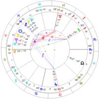 占い、占星術で使うホロスコープ 2015年春分