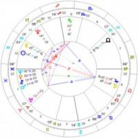 獅子座で満月のホロスコープ