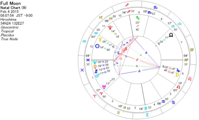 2015年2月4日 獅子座満月のホロスコープ(チャート)