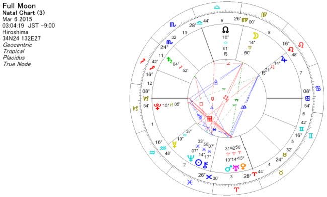 2015年3月6日 乙女座で満月のホロスコープ