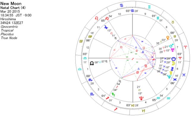 2015年3月20日 魚座で新月のホロスコープ