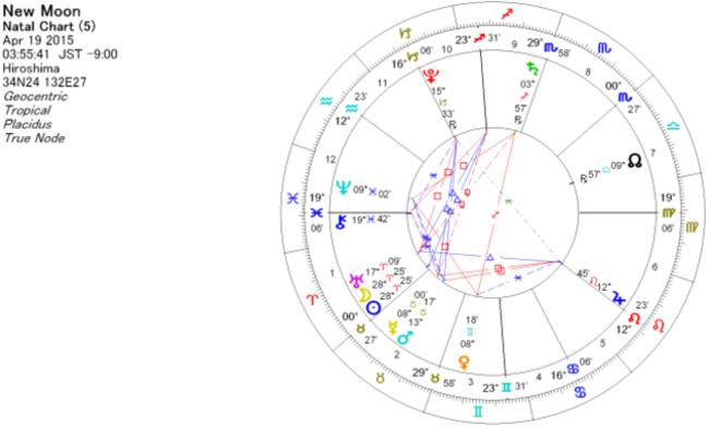 2015年4月19日 牡羊座で新月のホロスコープ