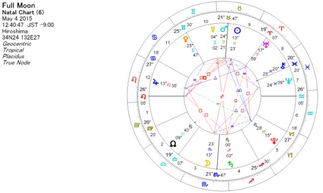 2015年5月4日 蠍座で満月のホロスコープ