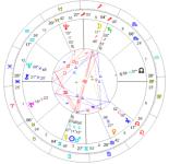 2015年6月 射手座で満月のチャート