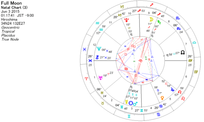 2015年6月 射手座で満月のホロスコープ