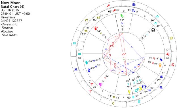 2015年6月16日 双子座で新月のホロスコープ