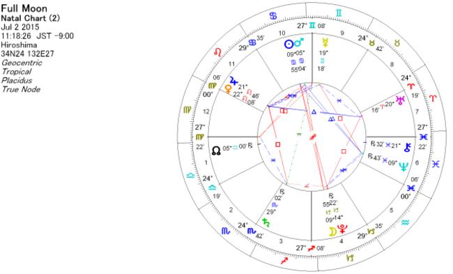 2015年7月 山羊座で満月のホロスコープ
