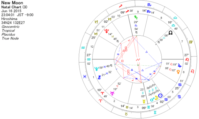 2015年7月16日 蟹座で新月のホロスコープ