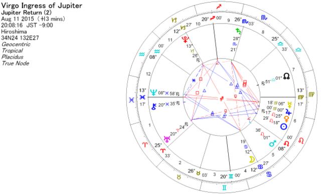 2015年8月11日 木星が乙女座に移動