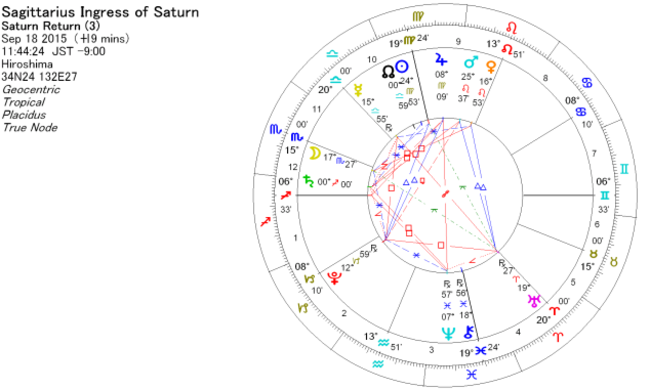 2015年9月18日、土星が射手座に移動したときのホロスコープ
