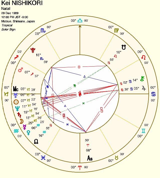 錦織圭さんのホロスコープ 占星術で占う