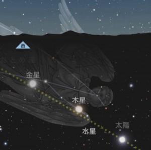 木星が天秤座に移動したときの木星の位置
