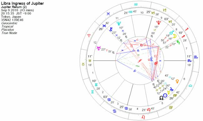 2016年9月9日、木星が天秤座に移動したときのホロスコープ