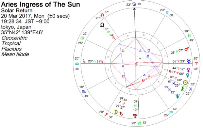 2017年を占星術で占うホロスコープ