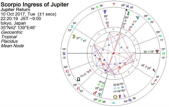 木星が蠍座に移動した瞬間のホロスコープ2017年10月10日