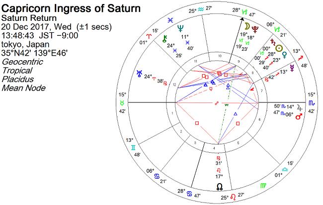2017年12月、土星が山羊座に移動した瞬間のホロスコープ(チャート)