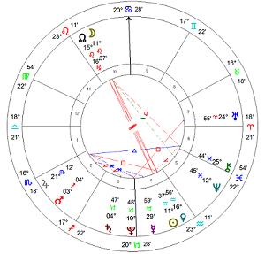 2018年1月 獅子座で満月のホロスコープ