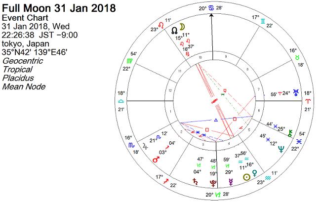 2018年1月31日 獅子座で皆既月食のホロスコープで占う