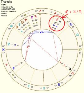 ホロスコープ、火星と木星が蠍座でコンジャンクション(合)