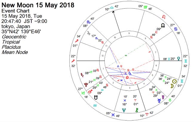 2018年5月15日 牡牛座で新月