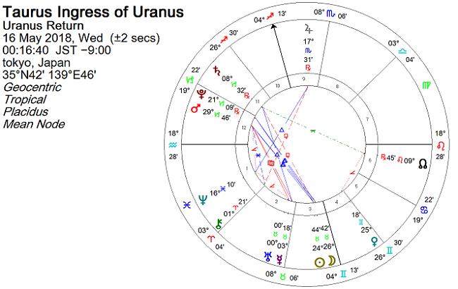 2018年5月、天王星が牡牛座に移動したときのホロスコープ