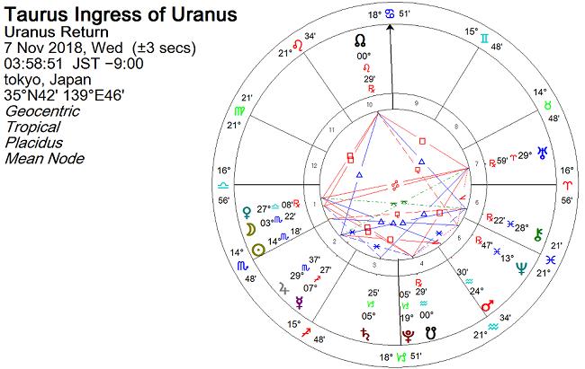 2018年11月、天王星が牡羊座に戻ったときのホロスコープ