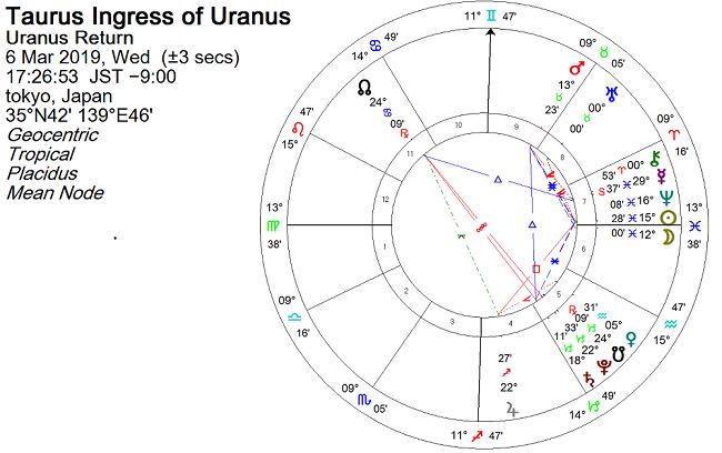 2019年3月6日、天王星が牡牛座に移動
