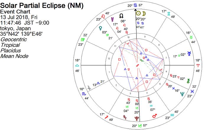 蟹座で新月・日食のホロスコープ 2018年7月