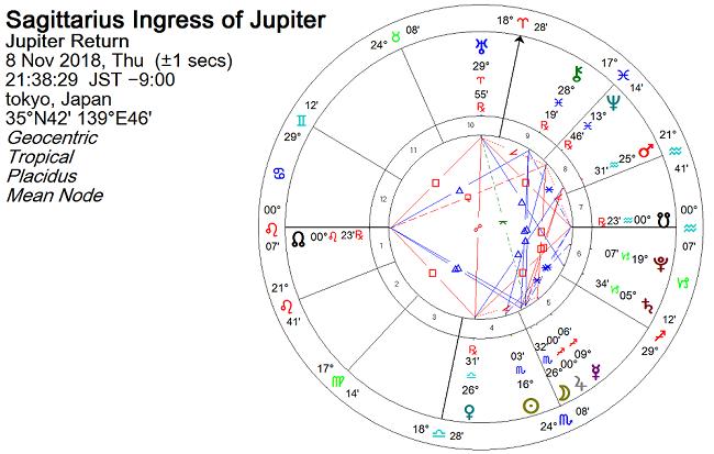 2018年11月8日 木星が射手座に移動したときのホロスコープ