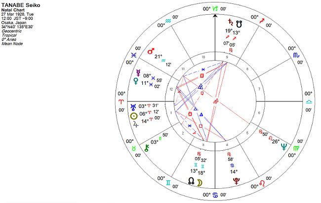 田辺聖子さんのホロスコープ(ネイタルチャート・出生図)
