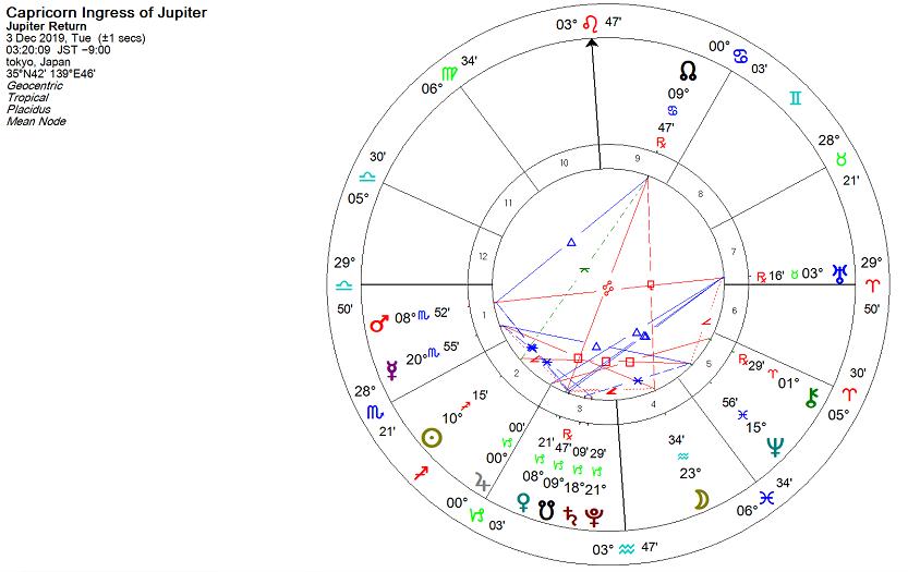2019年12月3日、木星が山羊座に移動したときのホロスコープ