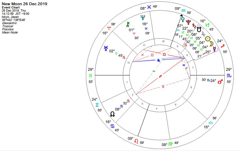 2019年12月26日、山羊座新月のホロスコープ
