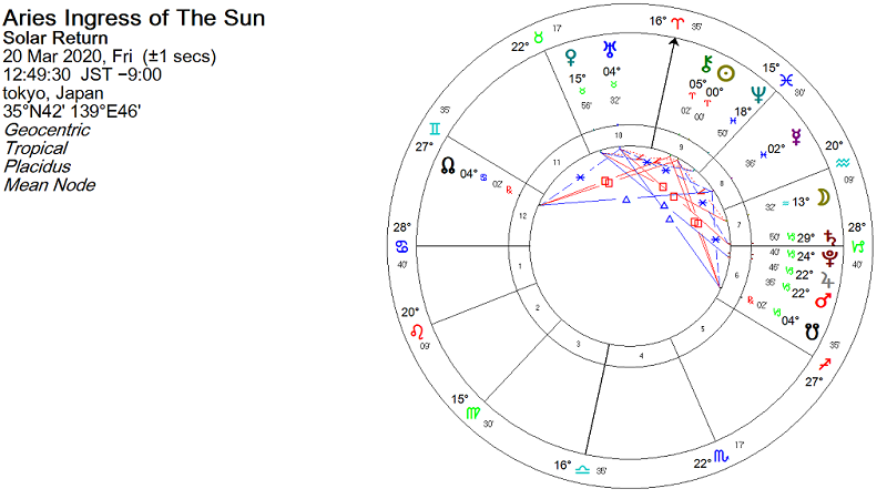 2020年春分図、春分のホロスコープ