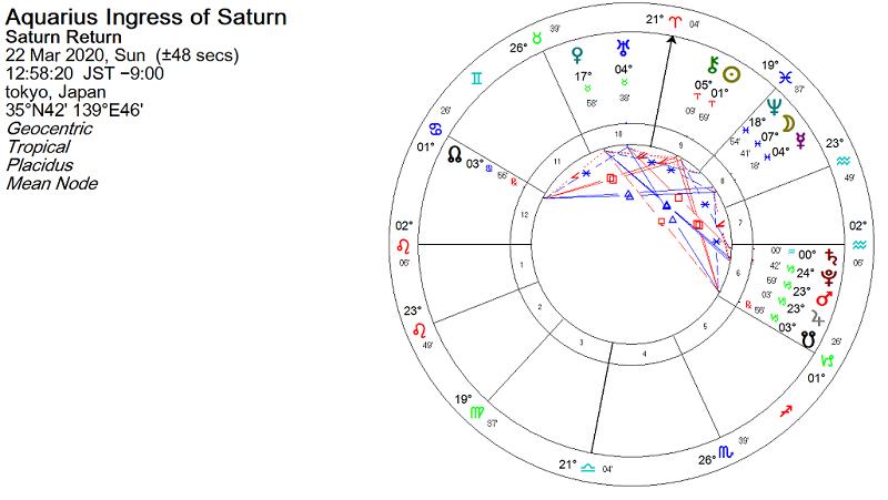 2020年3月、土星が水瓶座に移動した瞬間のホロスコープ