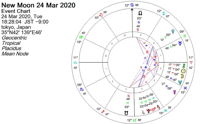 牡羊座5度で新月 2020年3月24日