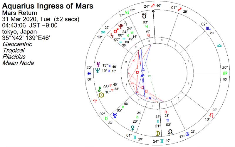 火星が水瓶座に移動 2020年3月31日