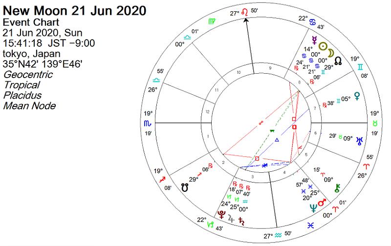 2020年6月21日 蟹座1度で新月、金環日食のホロスコープで占う