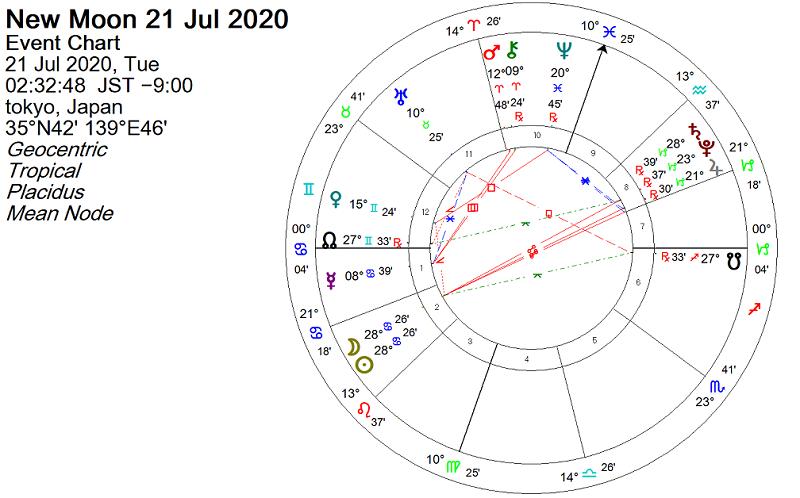 2020年7月21日 蟹座29度で新月のホロスコープで占う