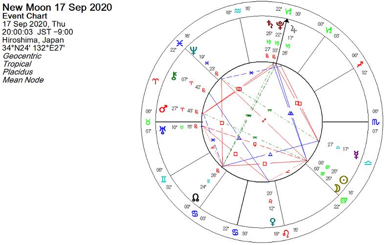 2020年9月17日、乙女座新月のホロスコープ
