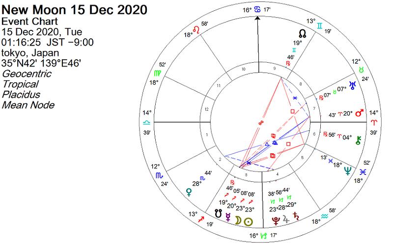 2020年12月15日 射手座で新月のホロスコープ