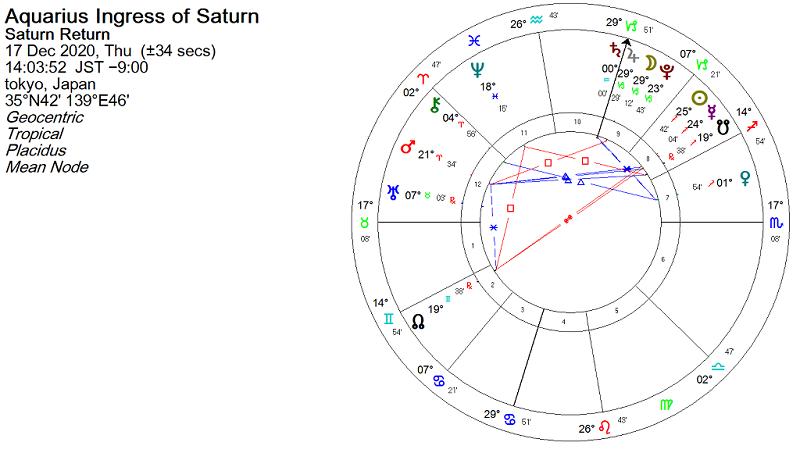 2020年12月17日 土星が水瓶座へ移動したときのホロスコープ