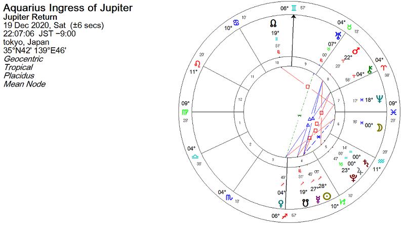 2020年12月19日、木星が水瓶座へ移動したときのホロスコープ